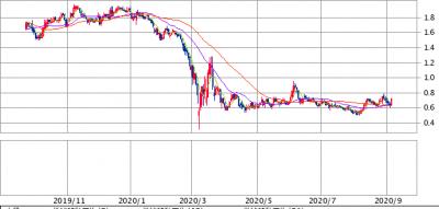 GD10-bond-1y-20200905.png