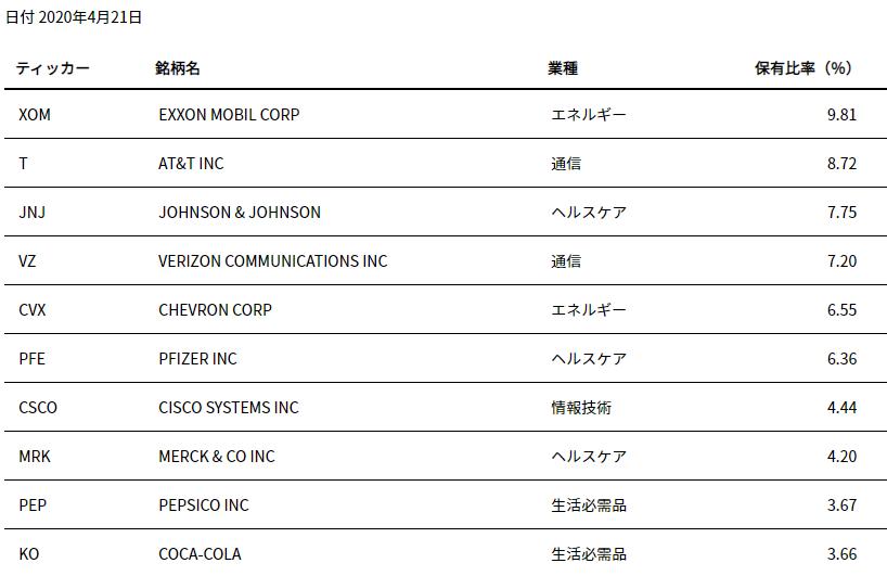 HDV-top10-20200424.png