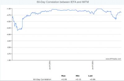 IMTM-IEFA-correlation-20210502.png