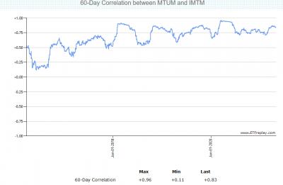 IMTM-MTUM-correlation-20210502.png