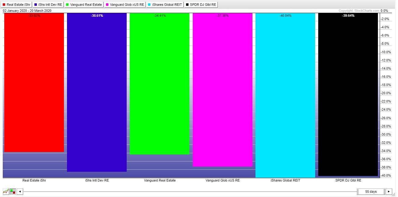 IYR-IFGL-VNQ-VNQI-REET-RWO-YTD-20200323.png