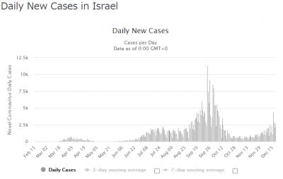 Israel-covid-20201221.png