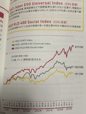 MCSI-ESG-performance.jpg