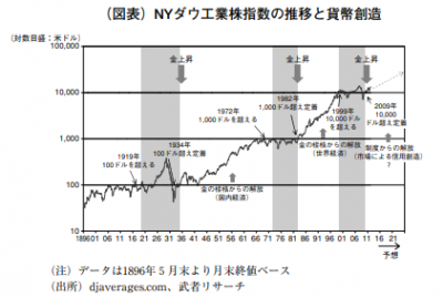 NYDOW-1896-2021.png