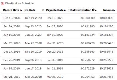 REET-dividend-20201214.png