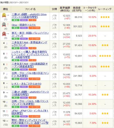 SBI-balance-ranking-20210405.png