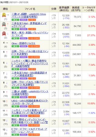 SBI-balance-ranking-monthly-20210303.png