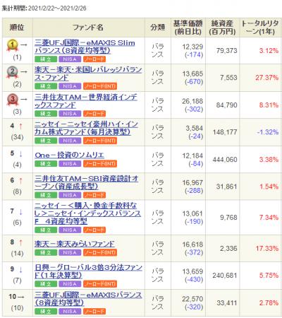 SBI-balance-ranking-weekly-20210303.png