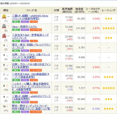 SBI-ranking-balance-20201002.png
