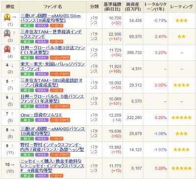 SBI-weekly-ranking-20200702.png