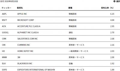 SUSA-top10-20200823.png