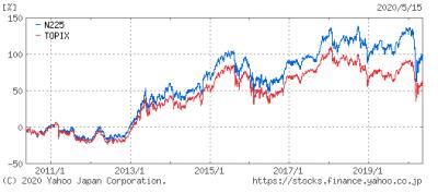 TOPIX-NIKKEI225-10y-20200518.png
