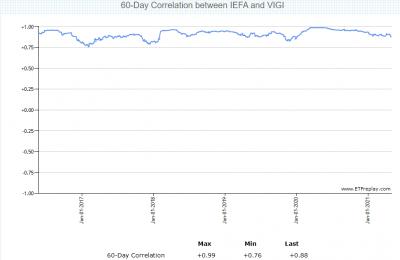 VIGI-IEFA-correlation-20210502.png