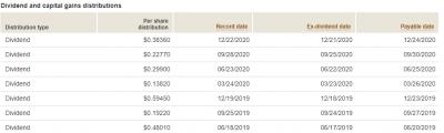 VIGI-dividend-20201220.png