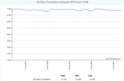 VYMI-IEFA-correlation-20210502.png