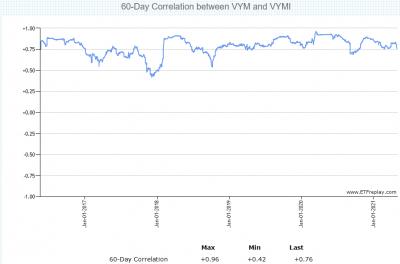 VYMI-VYM-correlation-20210502.png