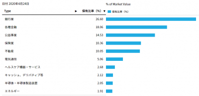 iShares-PPF-sector-20200429.png