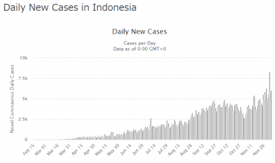 indonesia-covid19-20201206.png