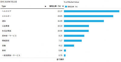 ishares-HDV-sector-20200725.png
