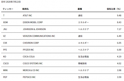 ishares-HDV-top10-20200725.png