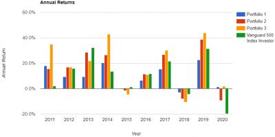 leverage-portfolio-anual-return-20200404.png