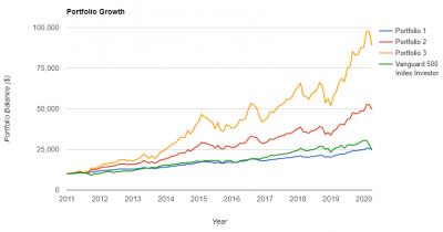 leverage-portfolio-growth-20200404.png