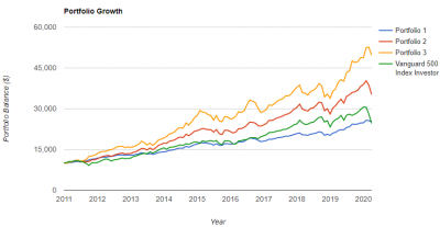 leverage-portfolio-growth2-20200404.png