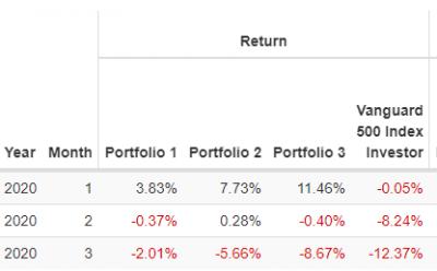 leverage-portfolio-monthly-preformance-20200404.png