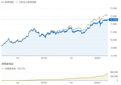 one-yahoo-performance-20201020.png