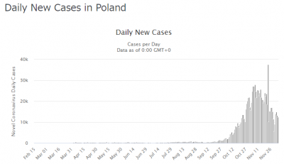 poland-covid19-20201206.png