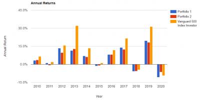 portfolio-annual-return-20200510.png