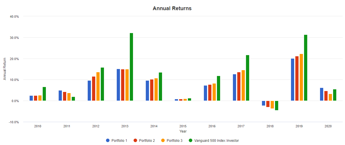 portfolio-annual-returns-20201018.png