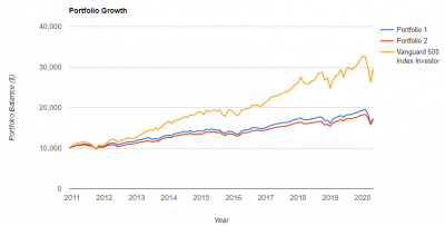portfolio-growth-20200510.png