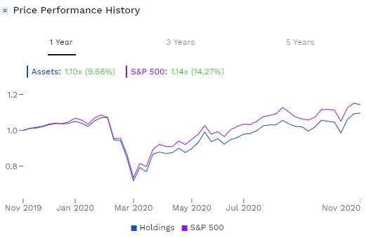 warren-buffett-performance-20201123.png