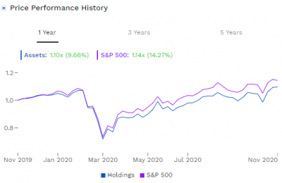 warren-buffett-performance-20201123.png