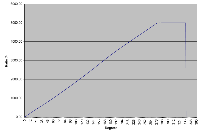 M1100S排気バルブポテンショメータ