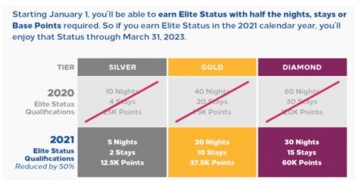 2021年度のヒルトンオナーズプログラムの変更 大幅な改善