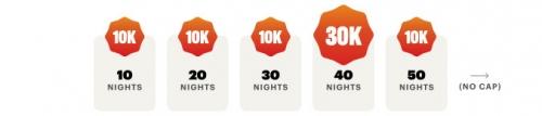 IHGリワードクラブ 10泊ごとに追加の10000ボーナスポイントを獲得できます1