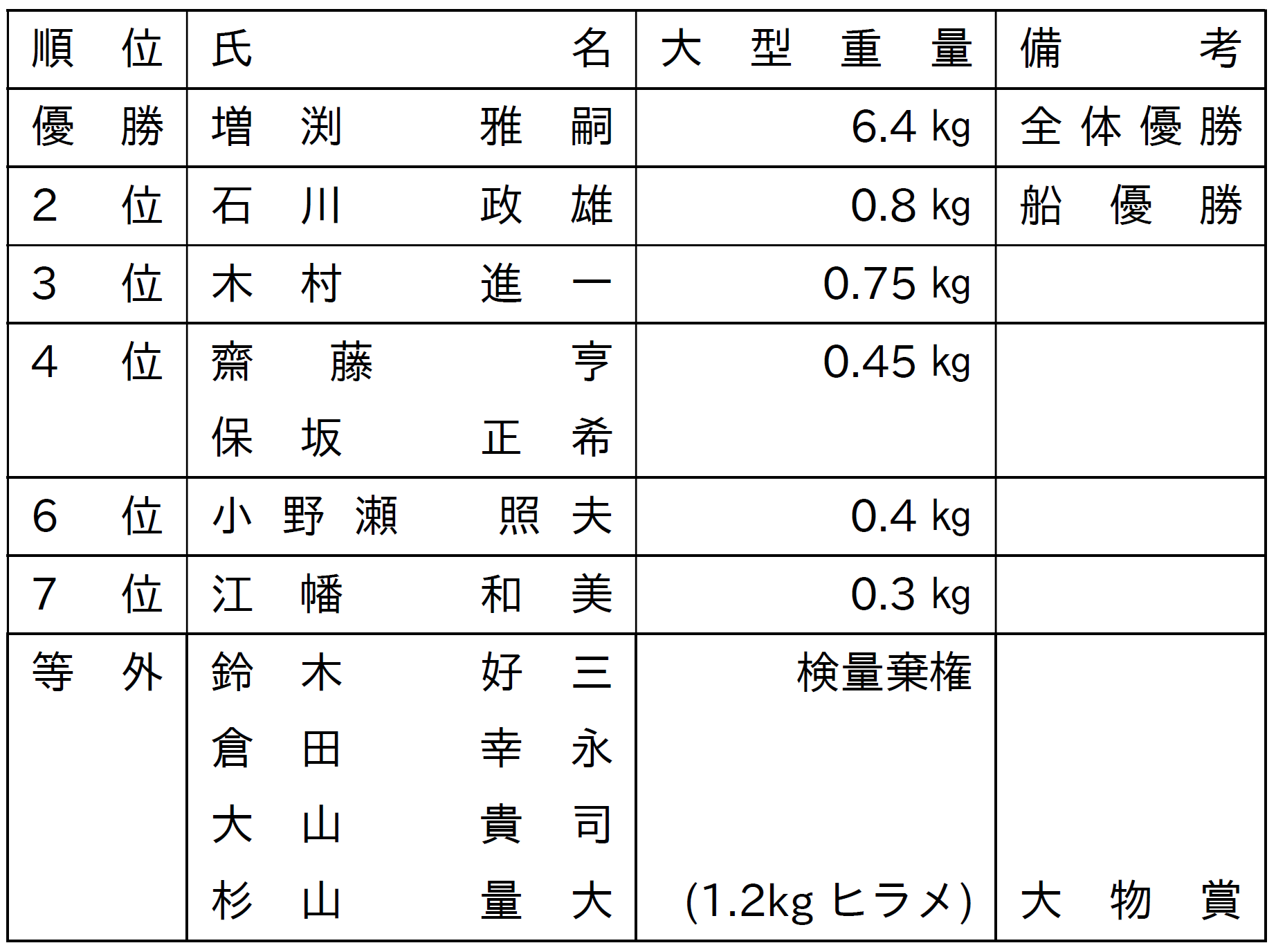 H30真鯛釣り大会表