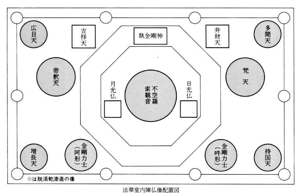 2013年修理前の法華堂・堂内安置仏像~模式図