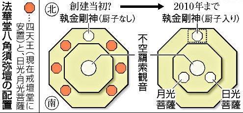 法華堂・八角二重基壇上の当初亜安置仏と現安置仏~模式図