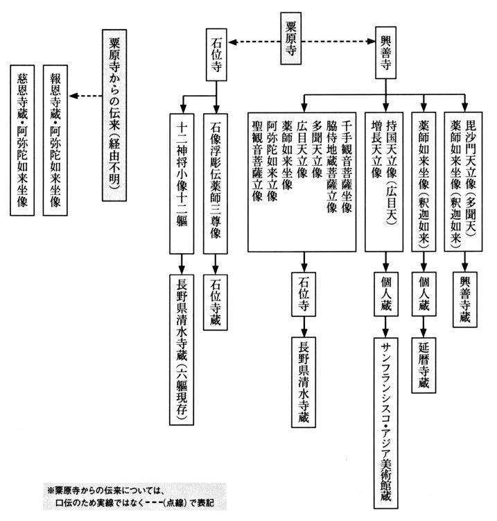 粟原寺伝来仏像のトレース図