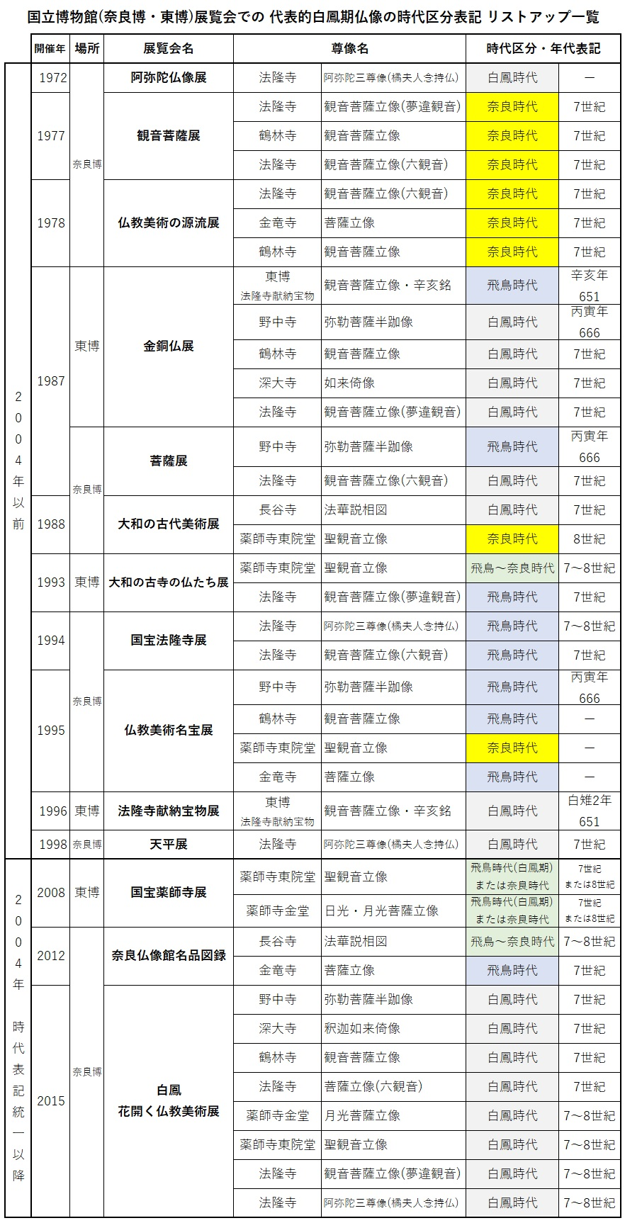 213.美術史時代区分①:奈良博・東博展覧会の白鳳仏像時代表記