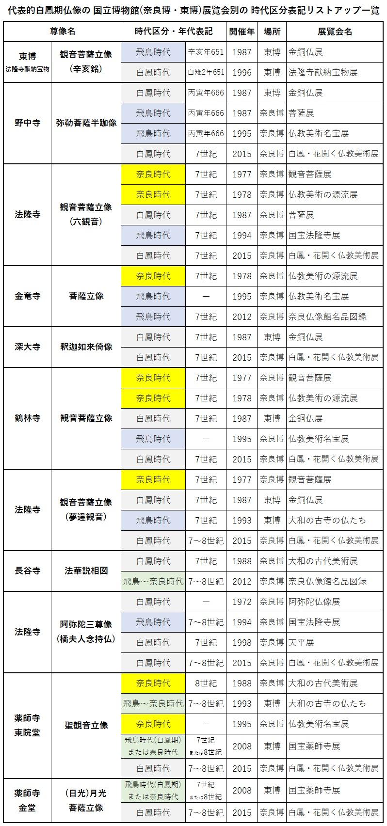 213.美術史時代区分①:白鳳仏像の展覧会別時代表記