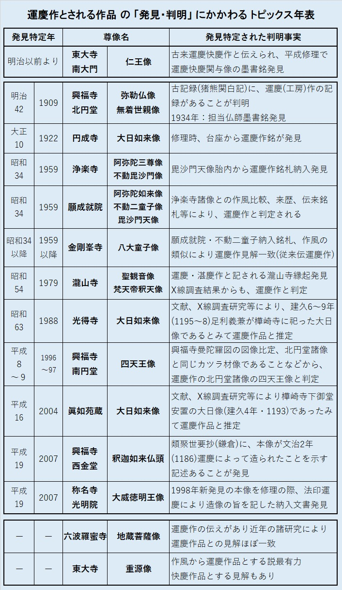 216.大仏師運慶・運慶作品発見特定年リスト