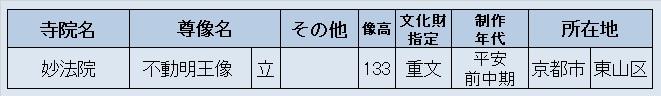 220振り返り②:妙法院・不動明王像