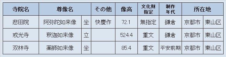 221振り返り③:京都東山三寺観仏リスト