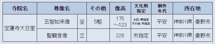 221振り返り③:秦野市 宝蓮寺大日堂