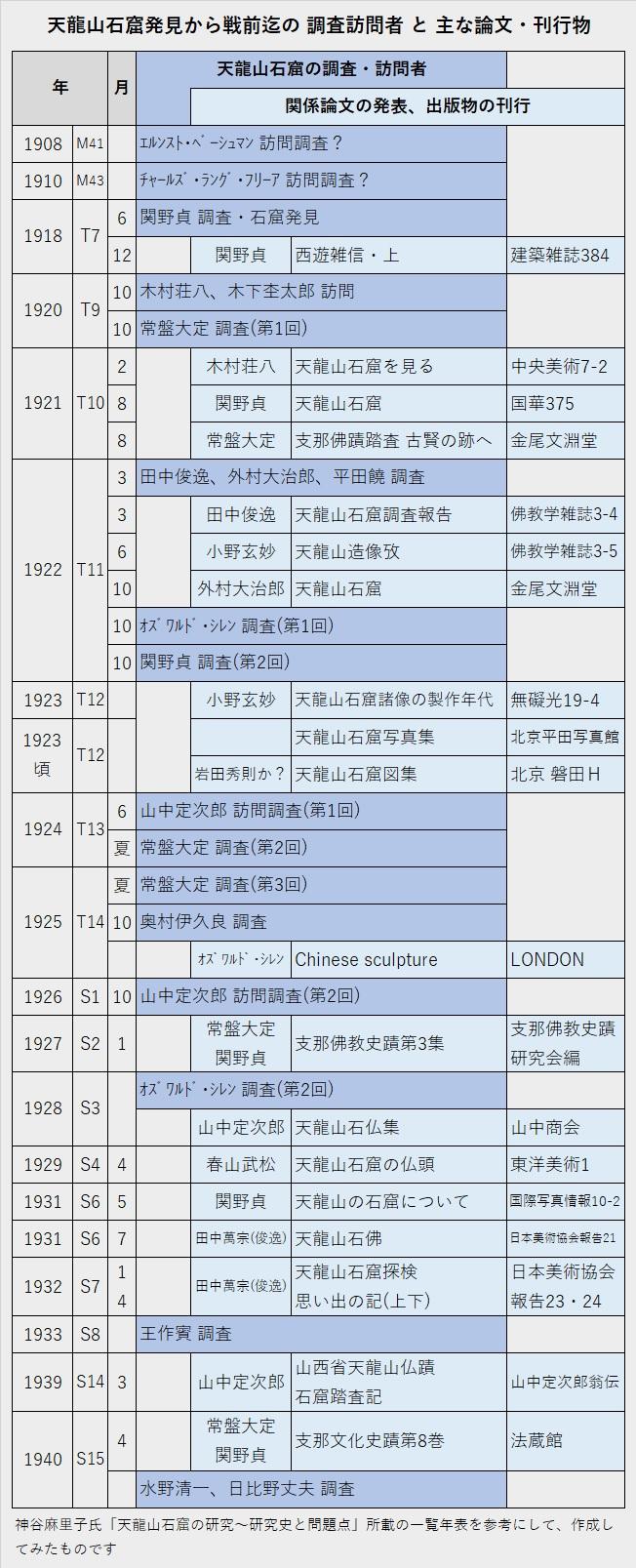 224天龍山石窟②:天龍山石窟発見からの訪問者・論文刊行物一覧