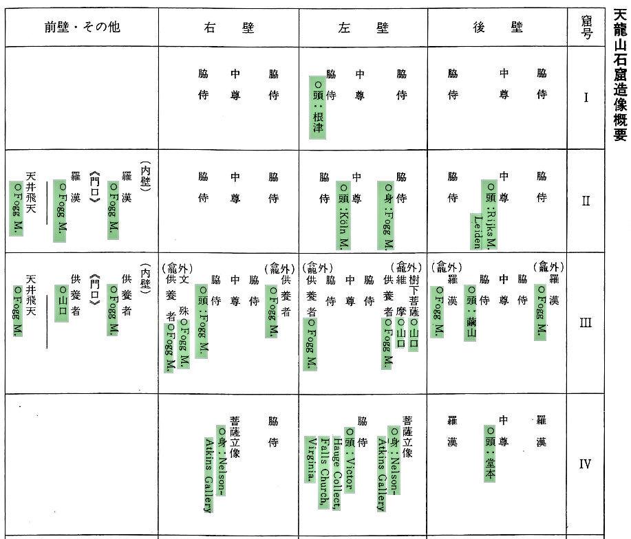 227天龍山石窟⑤:「天竜山石窟の現状」所載一覧表の一部